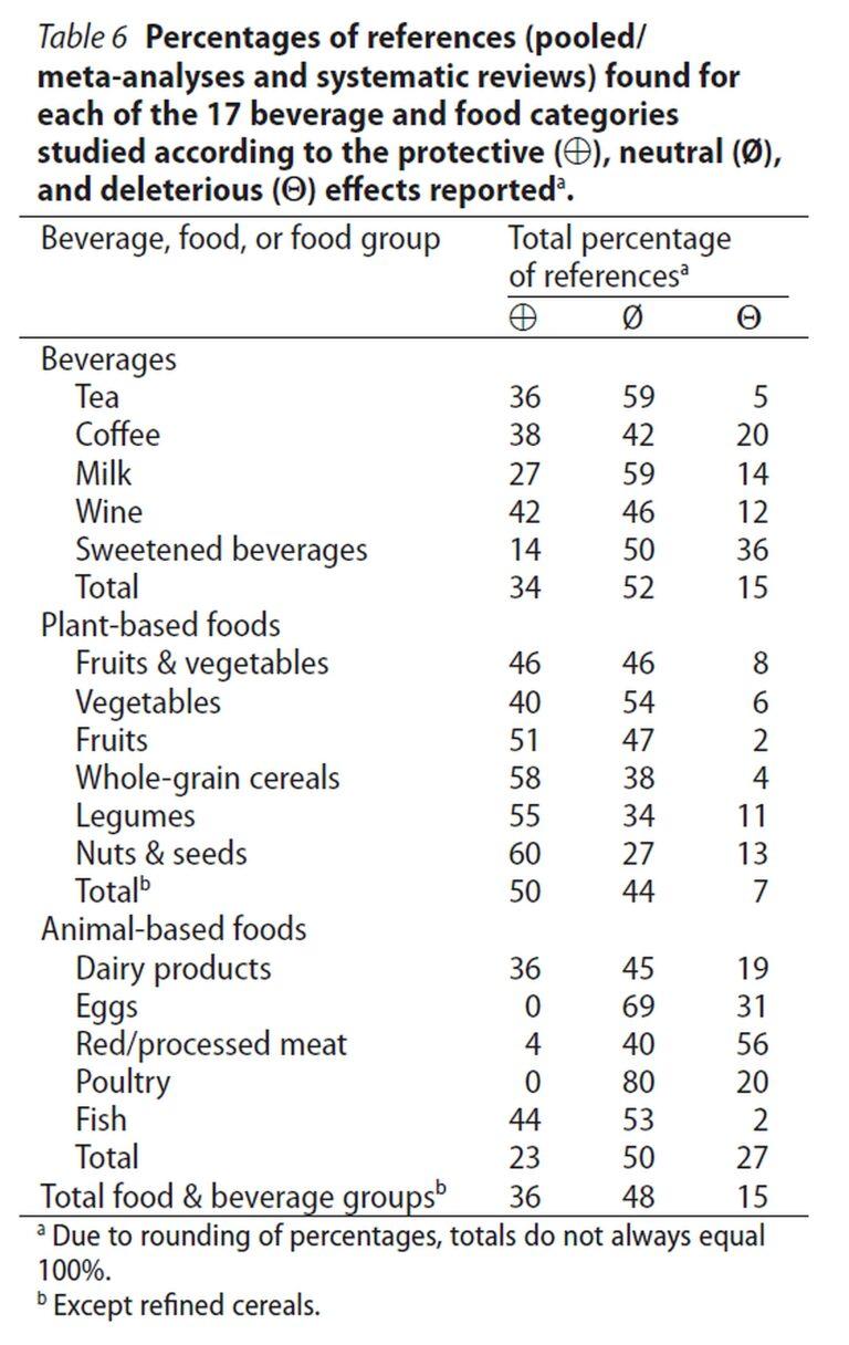 Kooste ravintoryhmien terveysvaikutuksista (Farde ja Boirie).
