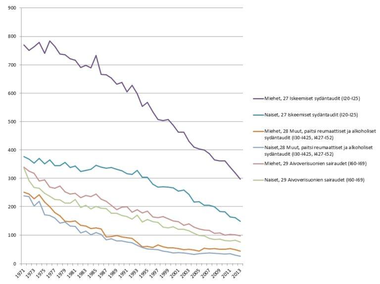 Kuva 2. Tilastokeskuksen Ikävakioidut kuolemansyyt pääluokittelun mukaan 100 000 asukasta kohden. Tekijä J Knuuti