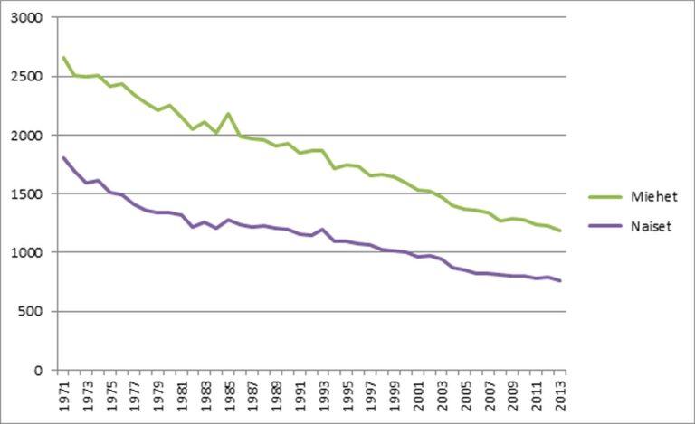 Kuva 1. Suomalaisten ikävakioitu kokonaiskuolleisuus kaikkiin sairauksiin sukupuolen mukaan
