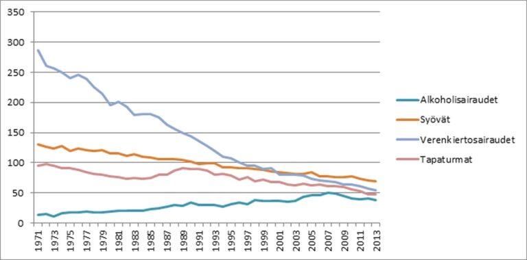 Kuva 3. Suomalaisten työikäisten ikävakioitu kuolleisuus keskeisiin sairauksiin ja tapaturmiin
