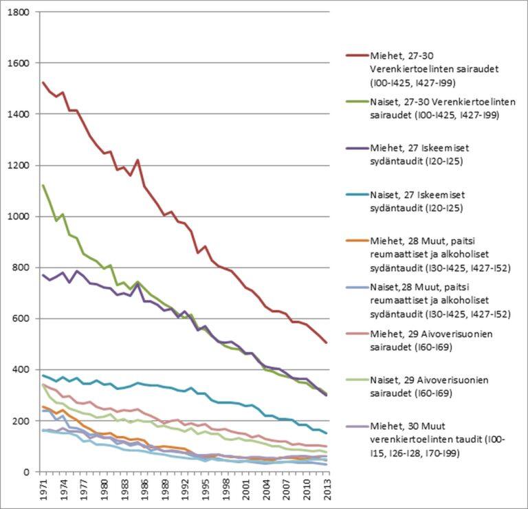 Kuva 4. Sydänkuolleisuus ja sydäntautien pääryhmittäinen kuolleisuus sukupuolen mukaan