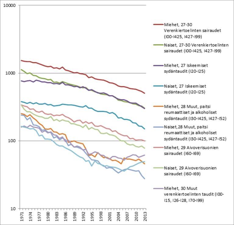Kuva 5. Sydänkuolleisuus ja sydäntautien pääryhmittäinen kuolleisuus logaritmisella asteikolla sukupuolen mukaan