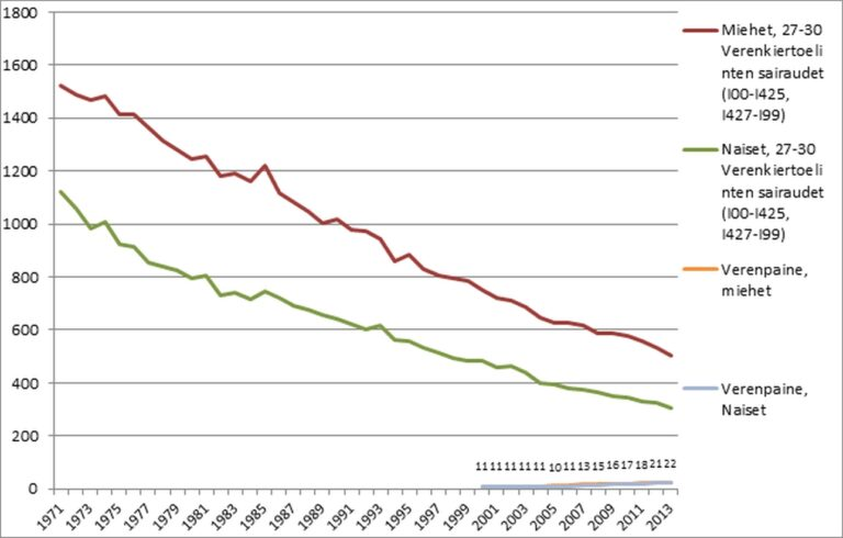 Kuva 6. Kokonaiskuolleisuus sydäntauteihin ja verenpaineeseen sukupuolen mukaan