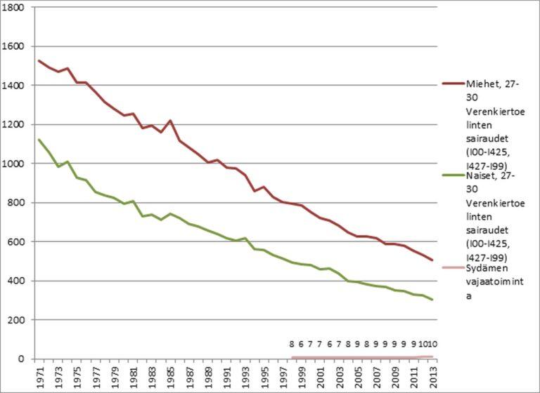 Kuva 7. Kokonaiskuolleisuus sydäntauteihin ja sydämen vajaatoimintaan sukupuolen mukaan