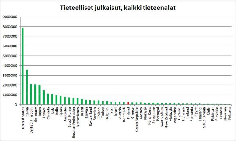 Kuva 1: 50 eniten tiedejulkaisuja tuottaneen maan tiedejulkaisujen määrät. Suomi on merkitty punaisella.
