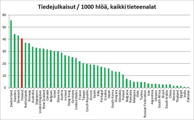 Kuva 2: 50 eniten tiedejulkaisuja tuottaneen maan tiedejulkaisujen määrät suhteutettuna väestön määrään. Suomi on merkitty punaisella.