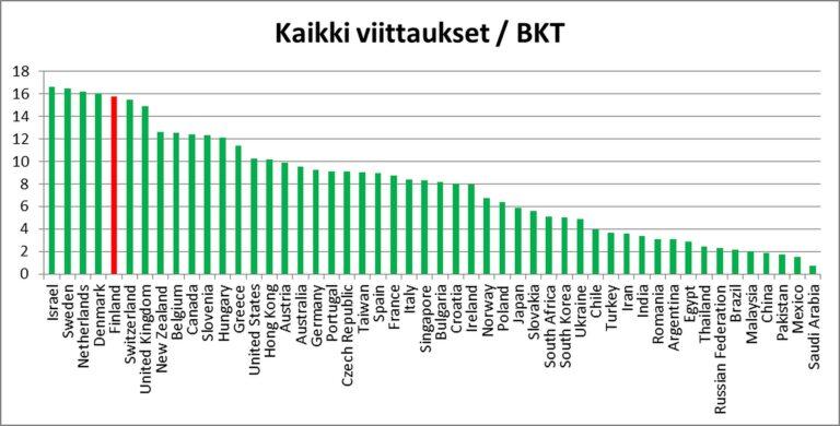 Kuva 3: 50 maan tieteen saamien viittausten määrä suhteutettuna bruttokansantuotteeseen. Suomi on merkitty punaisella.