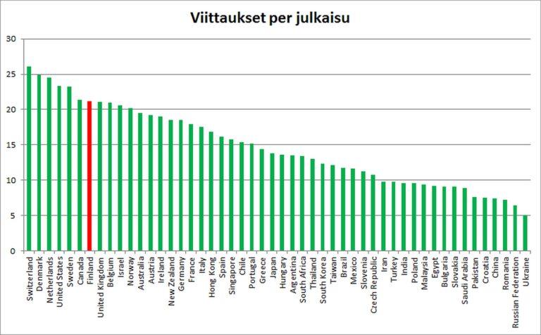 Kuva 4: 50 maan tiedejulkaisujen saamien viittausten määrä julkaisua kohden. Suomi on merkitty punaisella.