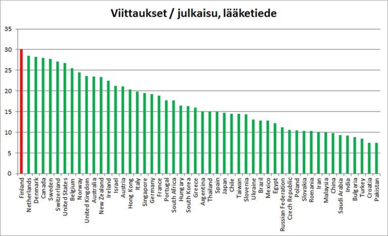 Kuva 7. Lääketieteen viittaukset julkaisua kohden kaudella 1996-2012.