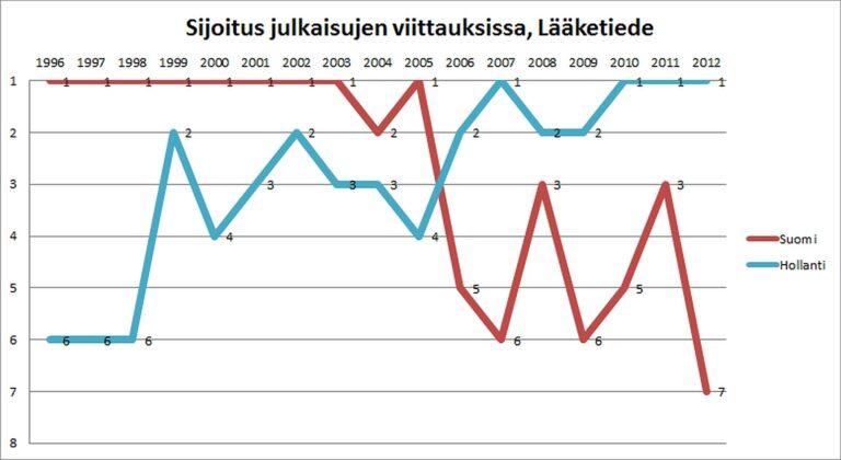 Kuva 9: Suomen ja Hollannin sijoitukset paremmuusjärjestyksessä viittausten määrässä julkaisua kohden. Suomen sijoitus on heikentynyt vuoden 2005 jälkeen.