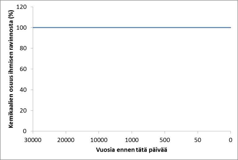 Kuva 1. Ihmisravinnon kemikaalipitoisuus prosentteina paleoliittiselta kaudelta tähän päivään saakka.