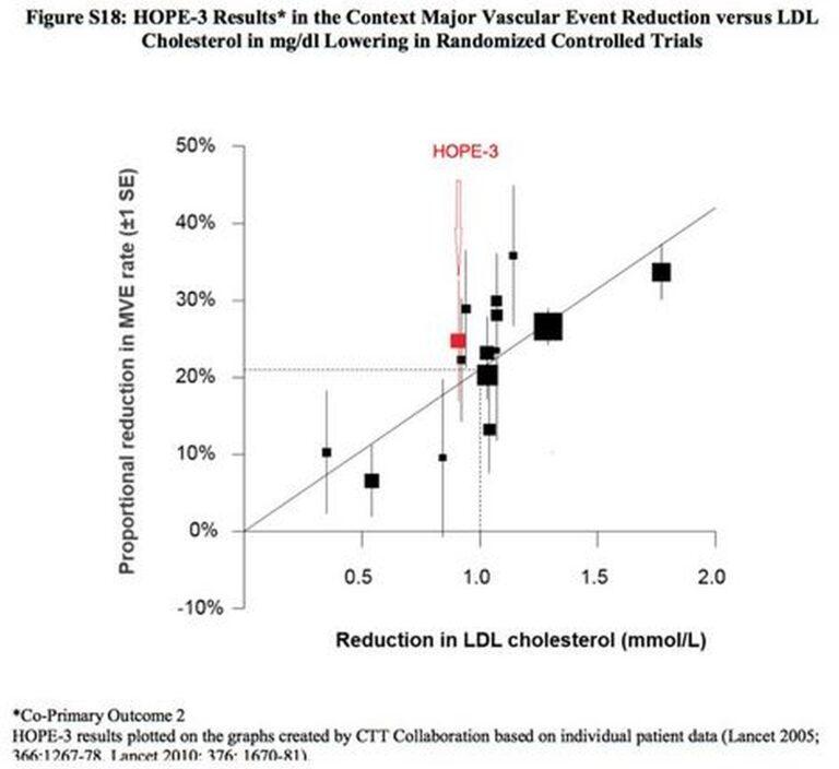 Tapahtumien suhteellinen vähenemä suhteutetuna kolesterolin alenemiseen hoidolla