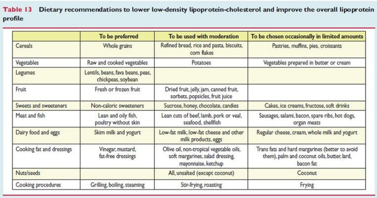 dietary-recommendations-to-lower-ldl