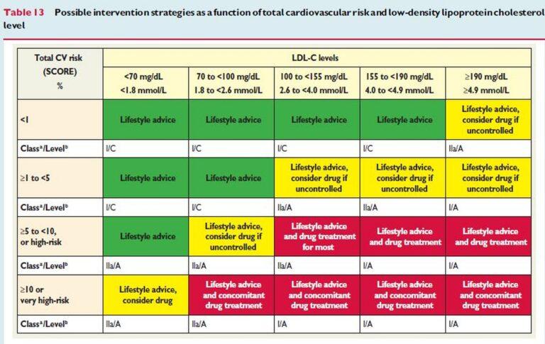 lipidihairioiden-hoito-taulukko