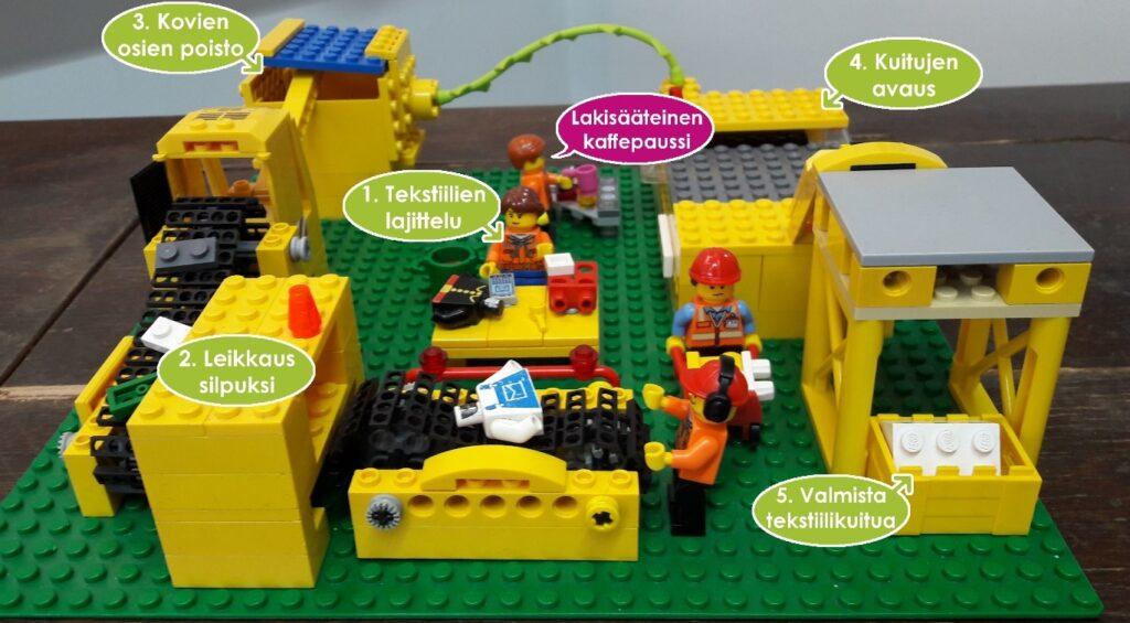 Legoista tehty pienoismalli, jossa erilaisia laitteita tekstiilien leikkaukseen ja kuitujen avaukseen